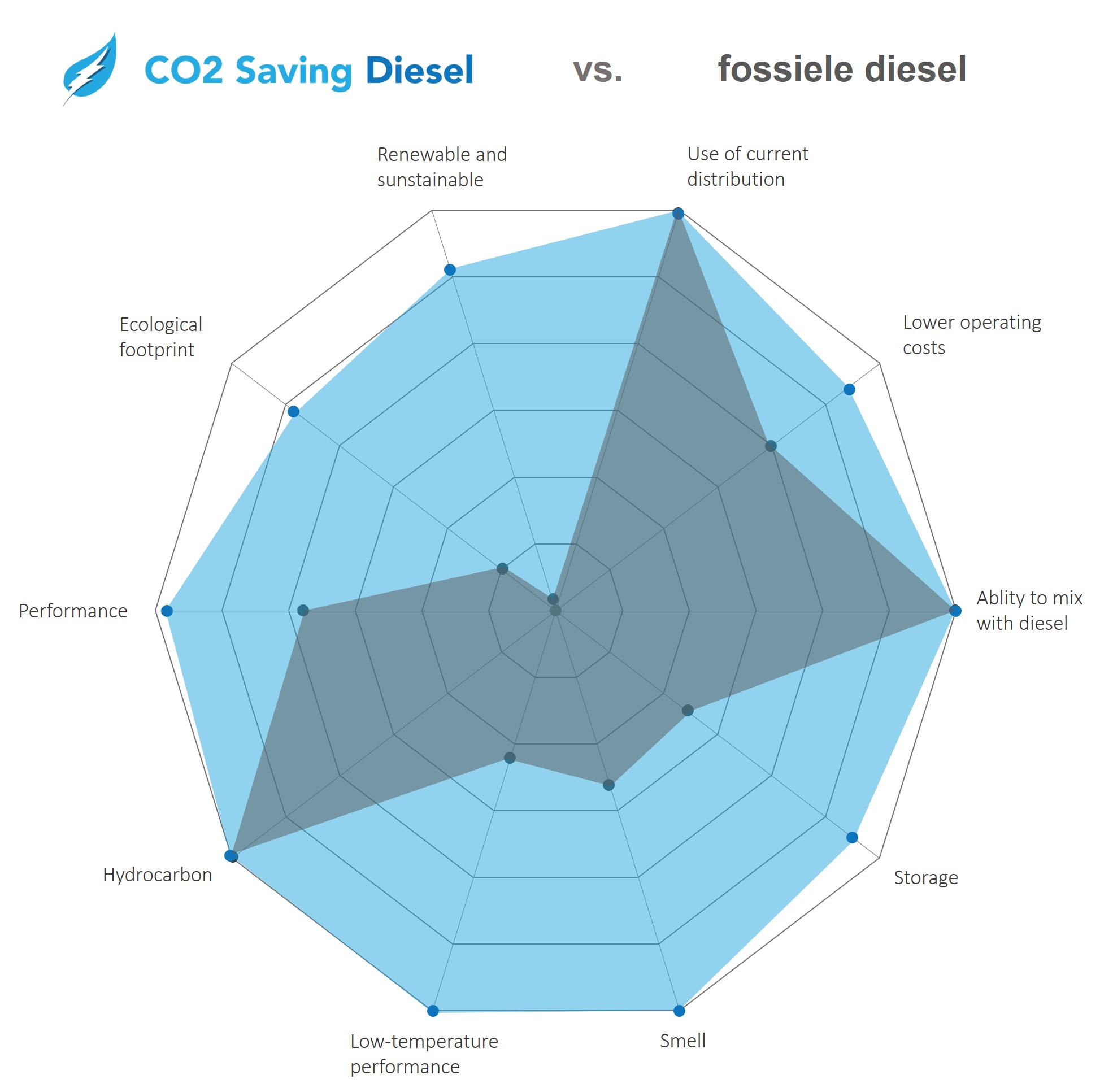Prestatie performance HVO CO2 Saving Diesel